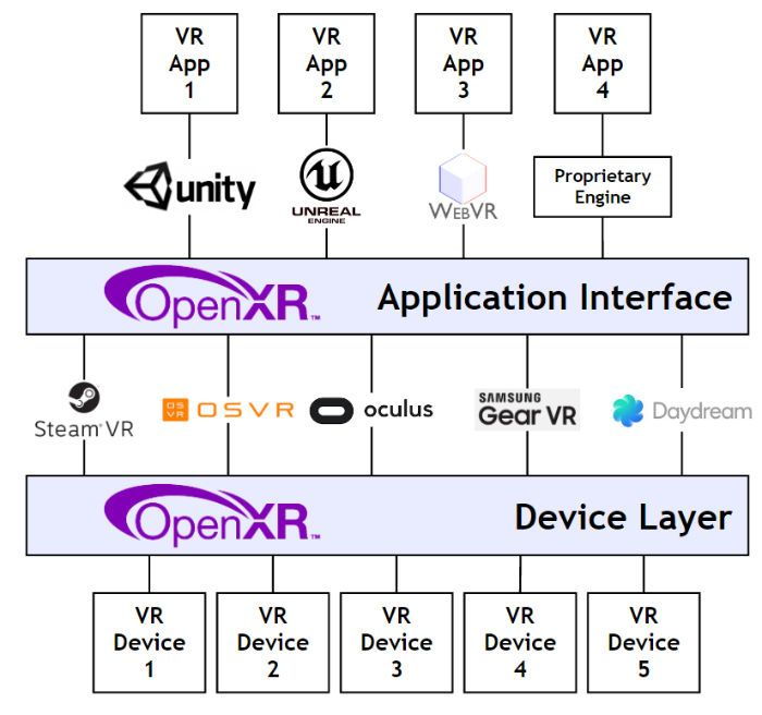 OpenXR's Cross Platform Virtual Reality Standard