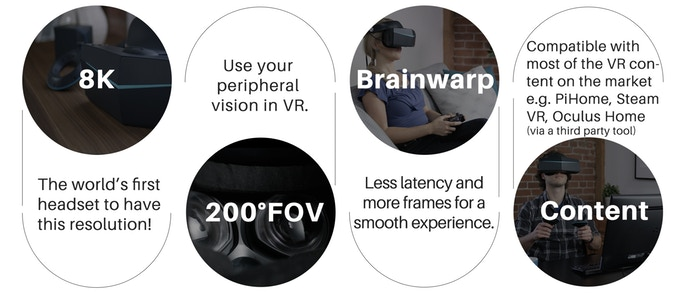Graphic from Pimax's Kickstarter Campaign About Their 8k Virtual Reality Headset